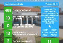 Photo of Sin casos positivos este viernes en Castex y una persona internada en Pico