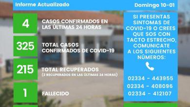 Photo of COVID-19: 4 nuevos positivos en Eduardo Castex